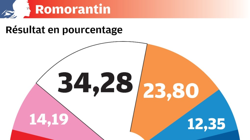 Elections municipales 2020 – 1er tour